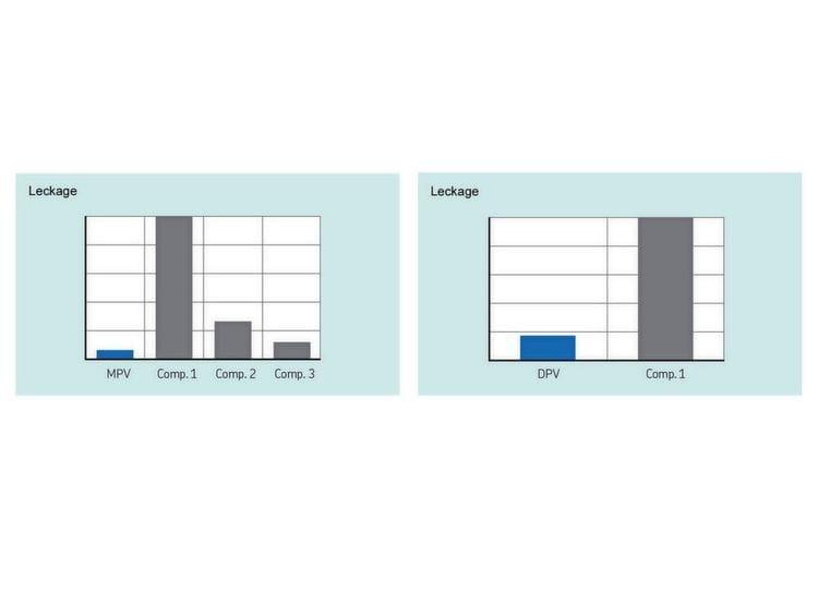 X-Ecopur PS von SKF liefert eine deutlich höhere Extrusionsleistung über den gesamten Temperaturbereich und sämtliche Extrusionsspalt-Dimensionen...( Bild: SKF )
