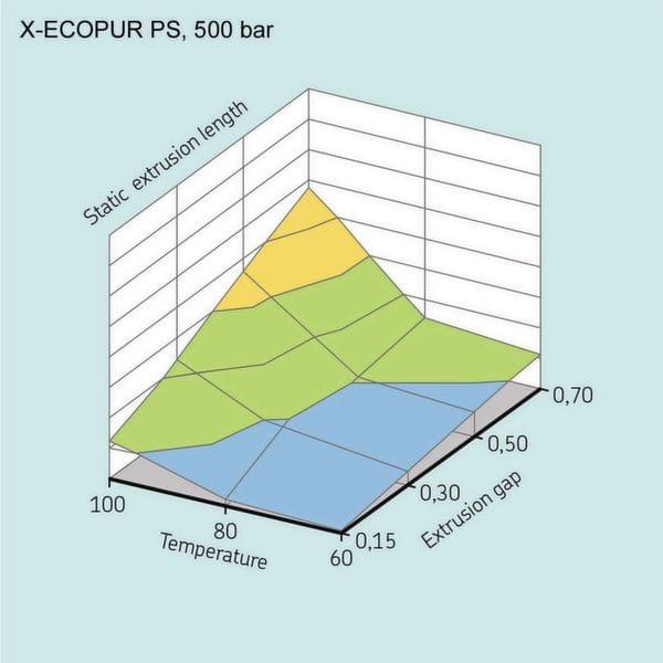 """In punkto """"Leckage"""" schneiden die Kolbendichtungen aus X-Ecopur PS (MPV: metrische Abmessungen / DPV: Zoll-Abmessungen) deutlich besser ab als ihre Konkurrenten aus handelsüblichem Polyurethan.( Bild: SKF )"""